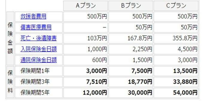 木村総合保険事務所の登山・ハイキングの保険