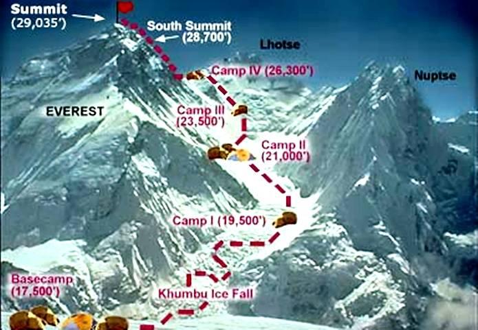 エベレスト 登山ネパールルート