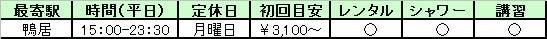 横浜周辺のボルダリングジムデータ