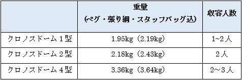 モンベルのクロノスドームのスペック表