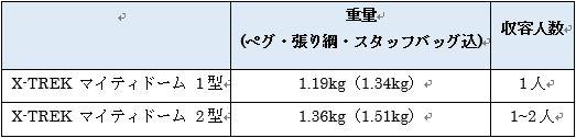 モンベルのX-TREKマイティドームのスペック表