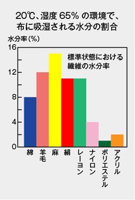 素材の水分吸収率