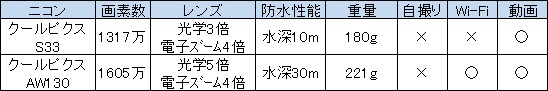 ニコンの2モデル