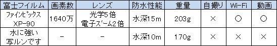 富士フイルムの2モデル