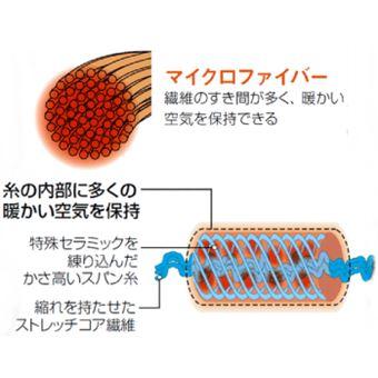 モンベルのジオラインのマイクロファイバーの仕組み