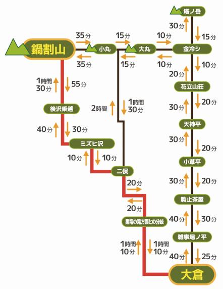 秦野市観光協会-表丹沢登山ガイド:鍋割山への道_コース01拡大図