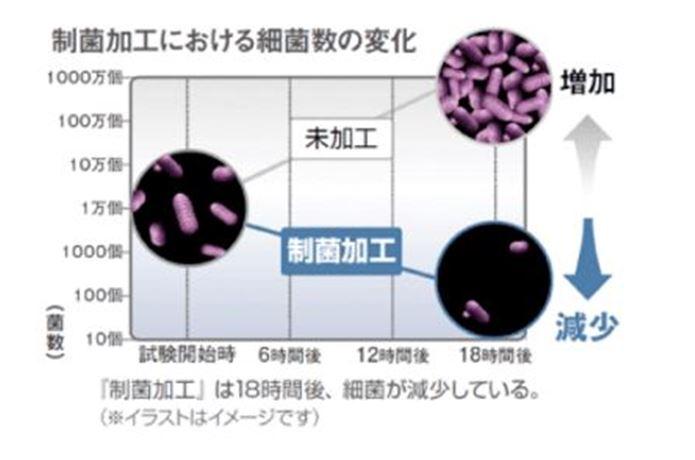 モンベルのジオラインの殺菌レベルの図
