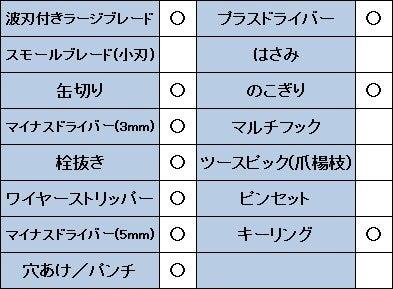 ビクトリノックスソルジャーのスペック表