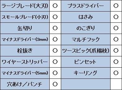 ビクトリノックスハントマンのスペック表