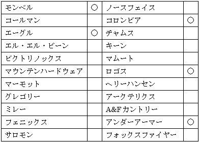 三井アウトレットパーク滋賀竜王のアウトドアアウトレット店舗の図