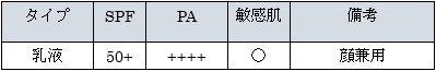 ソフィーナ アルブラン 薬用美白 UVプロテクター