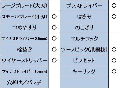 ビクトリノックスランブラーのスペック表