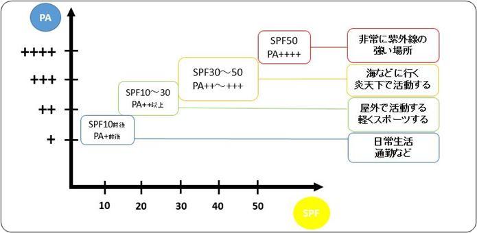日焼け止めのPA、SPFの説明図