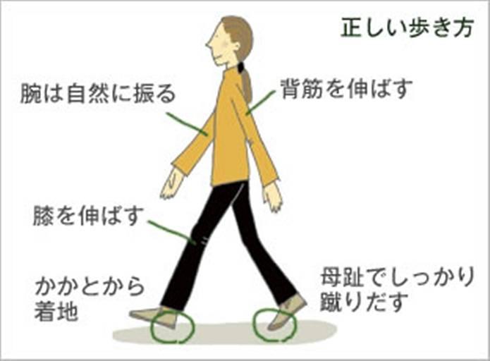 膝の痛み 対策姿勢と歩行