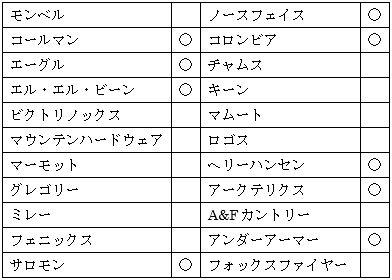 軽井沢にあるモールのアウトドアアウトレット店舗一覧