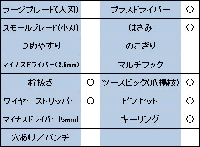 ビクトリノックスブレードレスのスペック表
