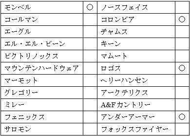 三井アウトレットパーク仙台港の図