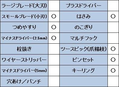 ビクトリノックスクラシックSDのスペック表