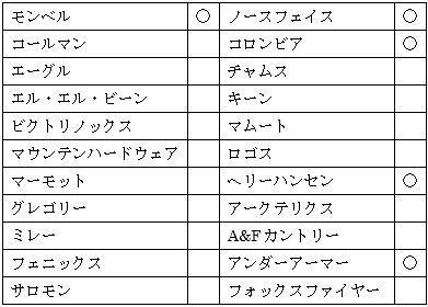 三井アウトレットパーク幕張のアウトドアアウトレット店舗一覧