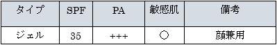 ニベアサン プロテクトウォータージェル SPF35 PA+++ ポンプタイプ