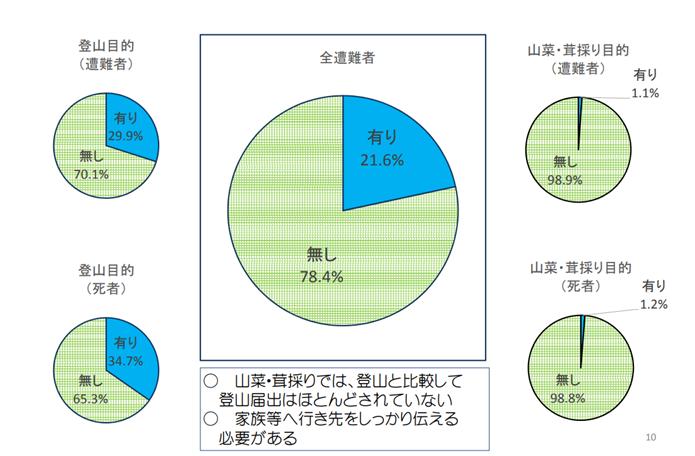 遭難者の登山計画書提出の割合の表