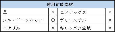 防水スプレー「3M」の素材表