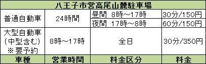 高尾山口の駐車場料金