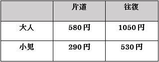 ケーブルカーの料金表