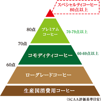 スペシャルティコーヒーの定義の図
