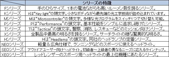 レッドレンザーのシリーズ特徴表