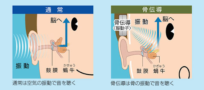 骨伝導イヤホンの説明図