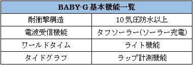 G-SHOCKのbaby-g機能一覧図