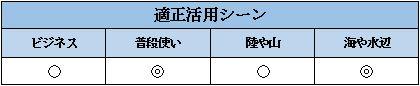 G-SHOCK baby-Gの活用シーン表