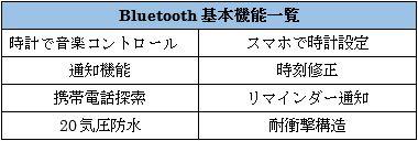 G-SHOCKのbluetooth機能一覧図