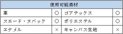 防水スプレー「コニシ」の素材表