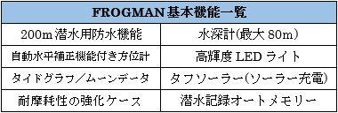 G-SHOCKのFrogman機能一覧図
