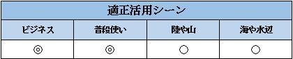 G-SHOCKのMT-Gの活用シーン表