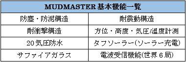 G-SHOCKのmudmaster機能一覧図