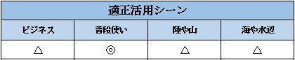 G-SHOCKオリジンの適正シーン表