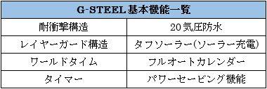 G-SHOCKのG-Steel機能一覧図