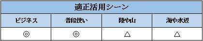 G-SHOCKのG-Steelの活用シーン表