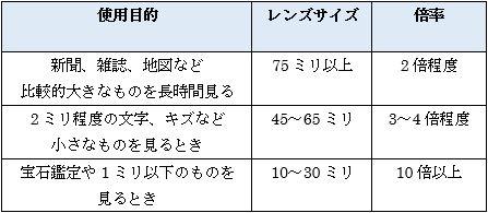 ルーペの使用目的と適正倍率の図