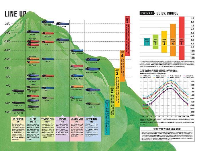 イスカのシュラフの選び方チャート