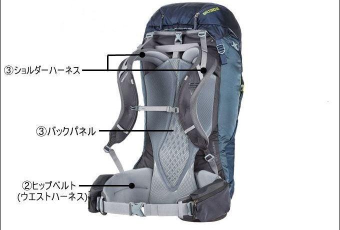 登山ザックのパーツ紹介図
