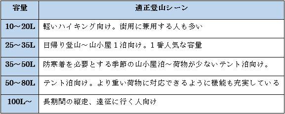 登山ザックの容量別選び方一覧表