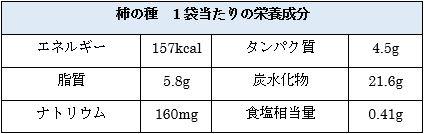 柿の種 成分表