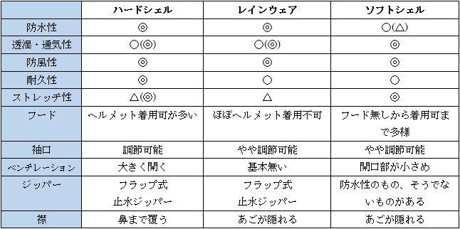 ハードシェル・ソフトシェル・レインウェアの違い一覧表