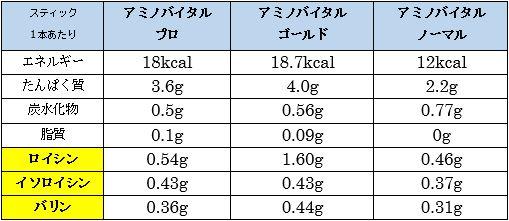 アミノバイタルの成分表
