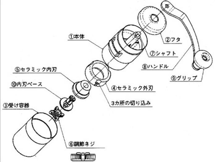 ポーレックスのコーヒーミルの構造図