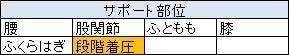 CW-Xのスタビライクス表